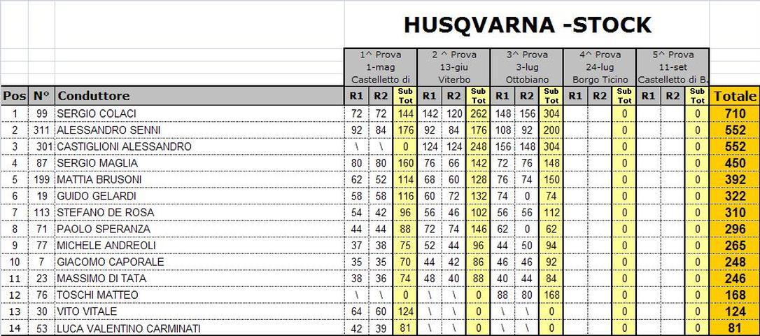 Husqvarna/Dunlop Cup